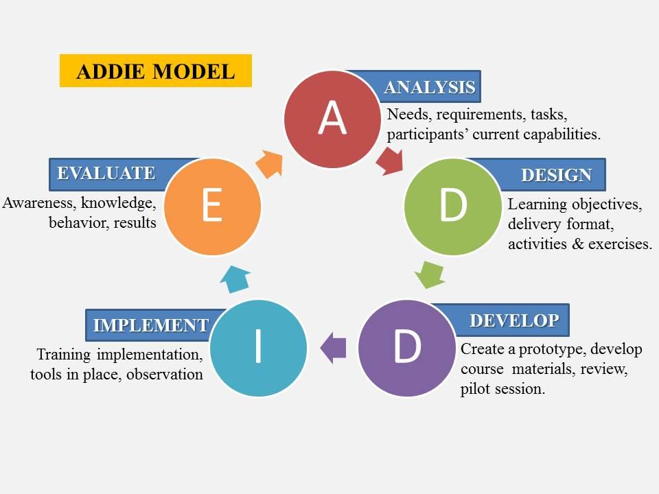 Instructional Design In Depth Look Addie Model Video C
