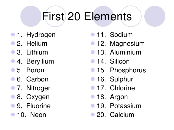 Helium In Periodic Table Gallery Periodic Table Of Elements List