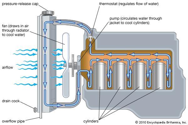 water cooled engine diagram wiring library diagram box rh 7 kulio leopardgeckos wildeck de