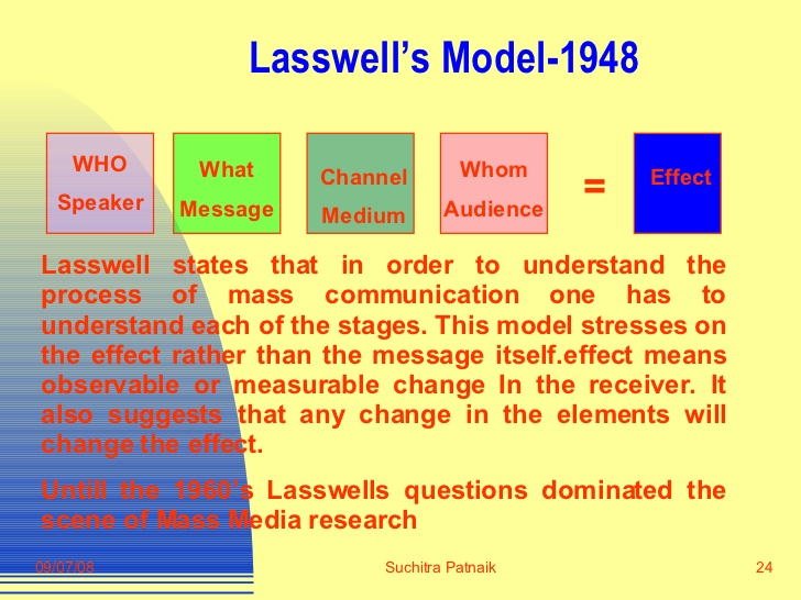 Copy of laswells communication model thinglink 4 years ago 262 ccuart Choice Image